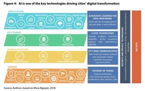 Figure 4: AI is one of the key technologies driving cities' digital transformation