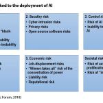 Figure 5: Risks linked to the deployment of AI