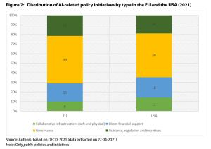 Figure 7: Distribution of AI-related policy initiatives by type in the EU and the USA (2021)