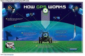 Figure 3: Infographics explaining how GPS works