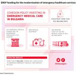 Figure 3: ERDF funding for the modernisation of emergency healthcare services in Bulgaria