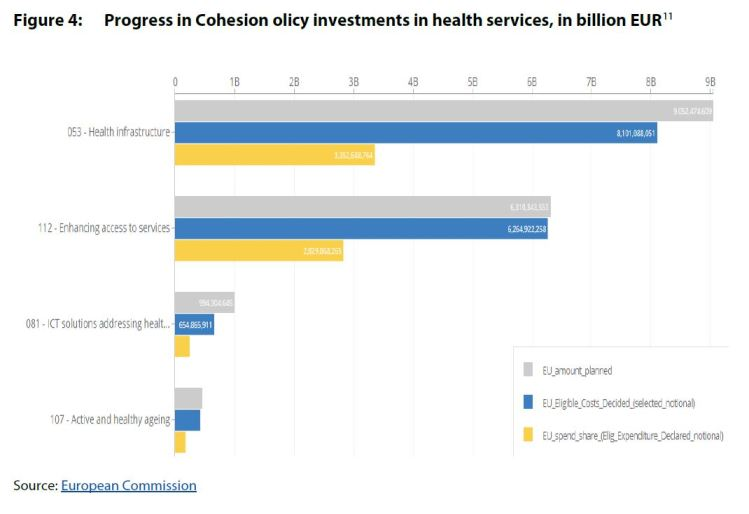 Figure 4: Progress in Cohesion Policy investments in health services, In billion EUR (31 December 2020)
