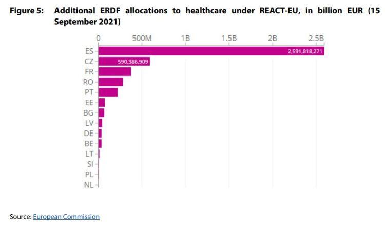 Figure 5: Additional ERDF allocations to healthcare under REACT-EU, in billion EUR (15 September 2021)