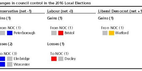 Changes in council control in the 2016 local elections