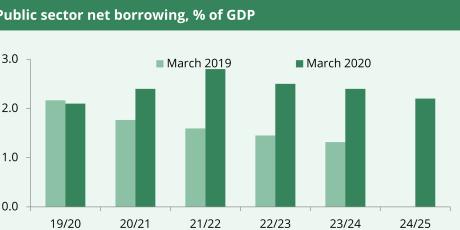 Public sector net borrowing, % GDP