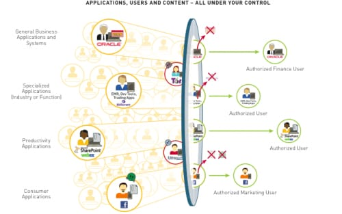 Application Enablement Graphic - PANW