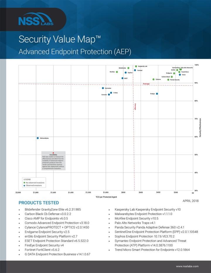 NSS Labs_2018_Advanced Endpoint Protection_Security Value Map