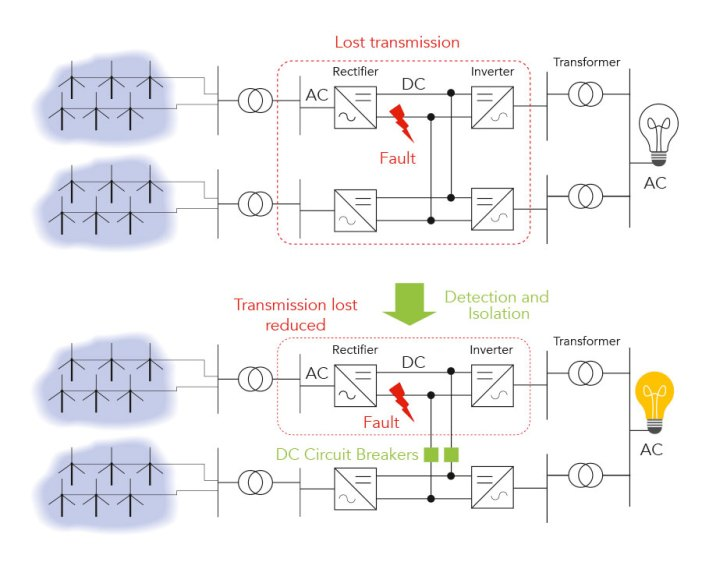 isolating faults with circuit breakers