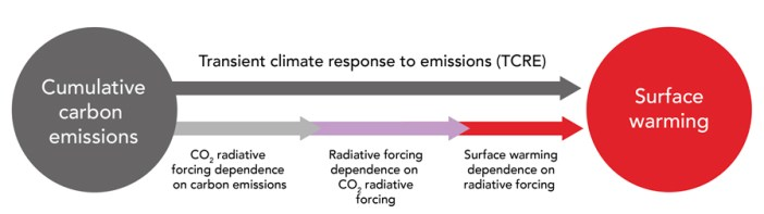 cumulative carbon emissions