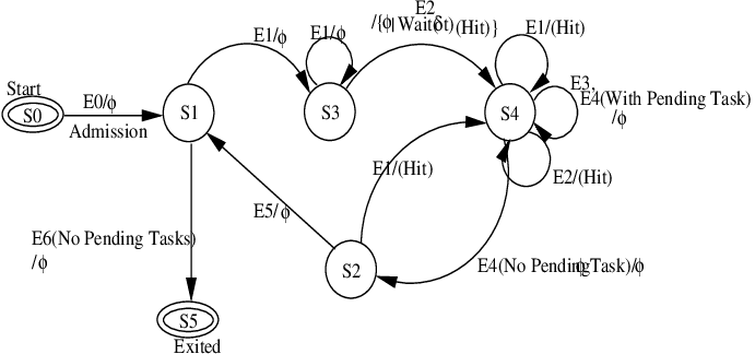 A Finite State Machine Diagram With Conditional