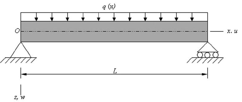 Simply Supported Beam Subjected To Uniformly Distributed