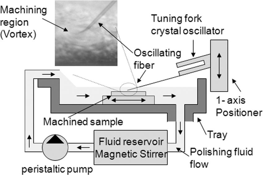 Block Diagram Of Assembled Surface Modification Apparatus