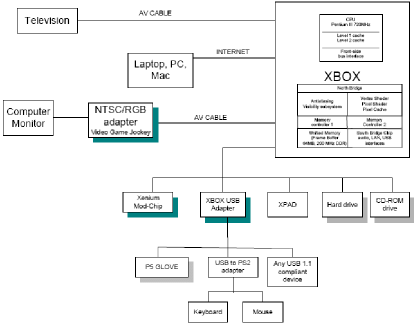 System Hardware Block Diagram (modifications To The