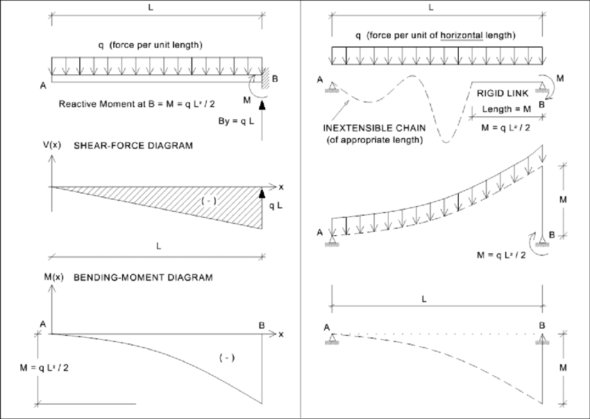 Cantilever Beam With Uniformly Distributed Load