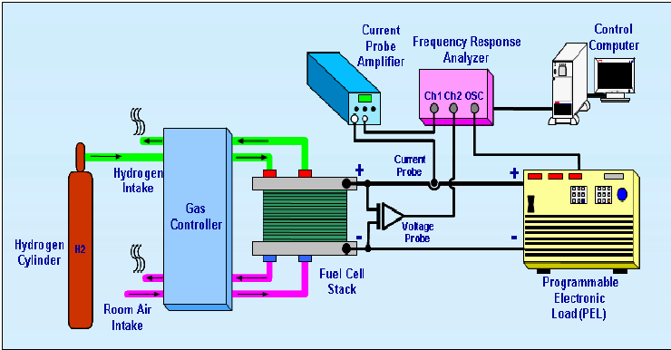 Test Setup For Measuring The Frequency Respond Of The PEM