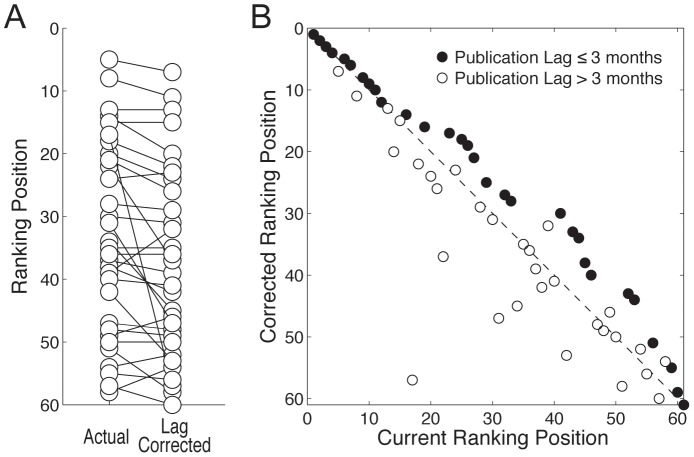 (A) Impact Factor Ranking Position For 31 Neuroscience