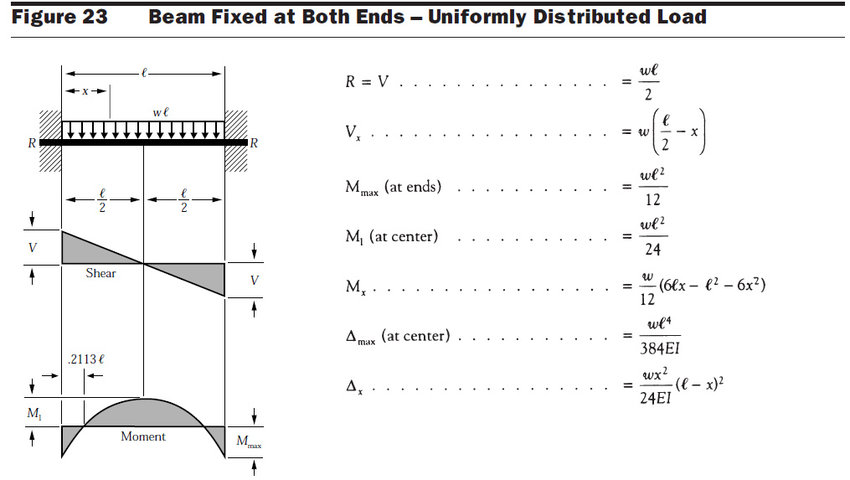 Difference Between FEA Result And Hand Calculation In Beam