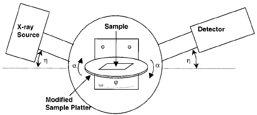 Schematic Diagram For The Scintag X11 X-ray Diffractometer