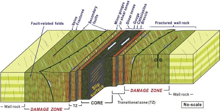 Conceptual Block-diagram Of Fault Zone Across A Fault