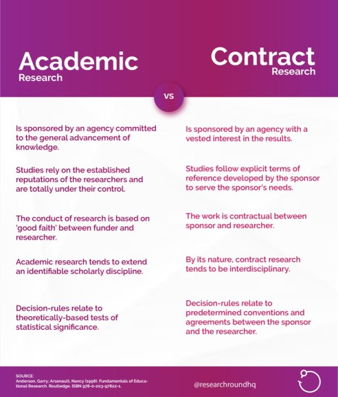 Difference between academic research and contract research