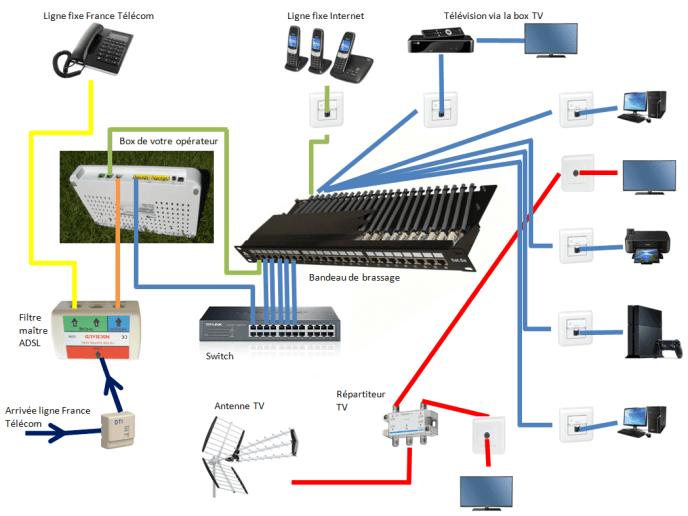Schéma d'une installation d'un VDI Grade 2