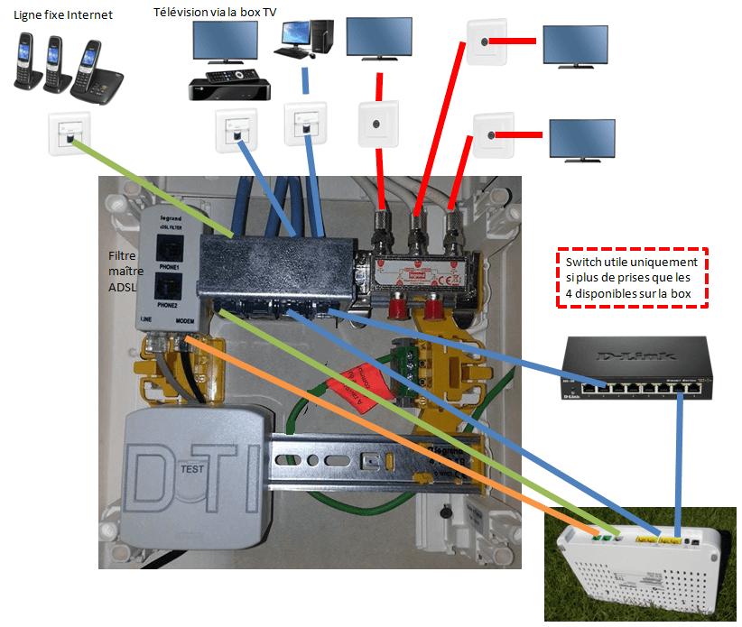 Boitier vdi legrand 3 m dias leg93046 r seau vdir seau vdi - Branchement coffret de communication ...