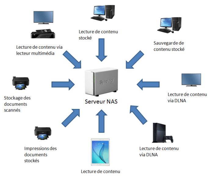 Les utilisations possibles d'un serveur NAS