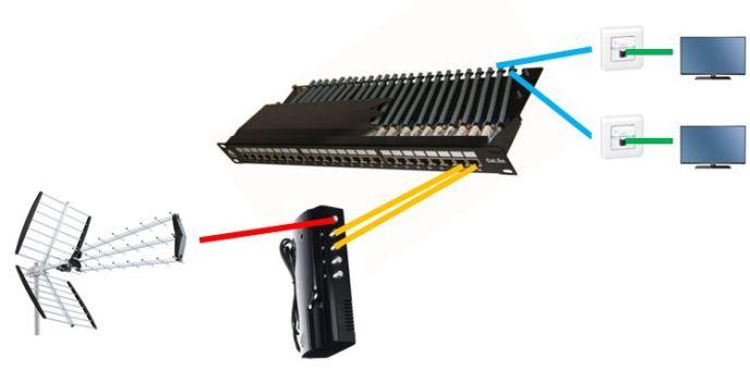 Schéma RJ45 Grade 3 TV avec Amplificateur