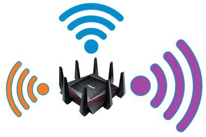 Routeur wifi Tri-bandes