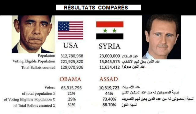 Résultats comparés