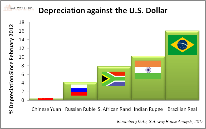 depreciation-against-the-dollar-samir-brics-piece
