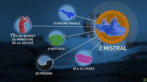 Que représente l'argent perdu des #Mistral pour la France ?