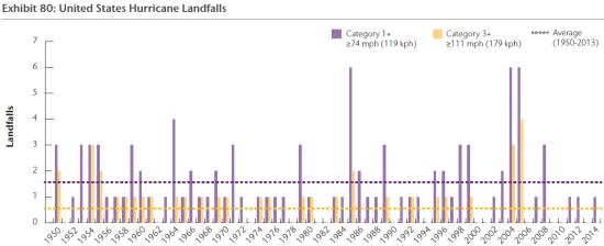 US-hurricane-landfalls-tornadoes-and-cyclones