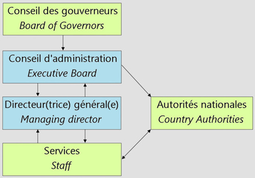 À l'aide de l'organigramme simplifié du FMI ci-dessus, Michel Husson précise le fonctionnement du FMI |1|