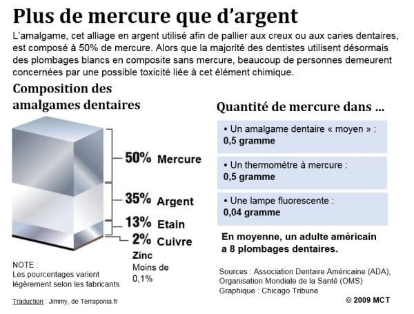 """Graphique original intitulé """"More mercury than silver"""" [1]"""