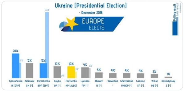 Résultats 2014 contre 2018 (sondage). En premier plan 2018, en second 2014