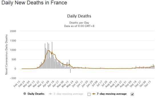 Nombre décès Covid 19 - Les Vrais Chiffres ! -  Octobre 2020 Covid-19-15-20201024.