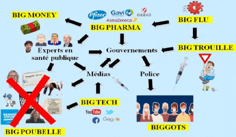La théorie du Complot