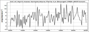 Où est passé le réchauffement du climat tant attendu depuis 30 ans ?