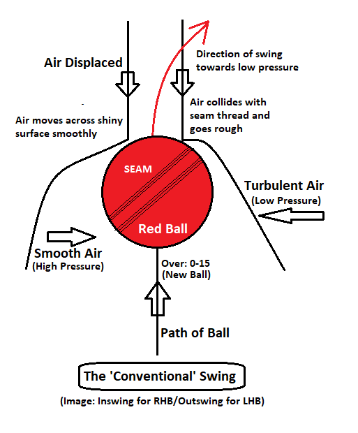 Conventional Swing
