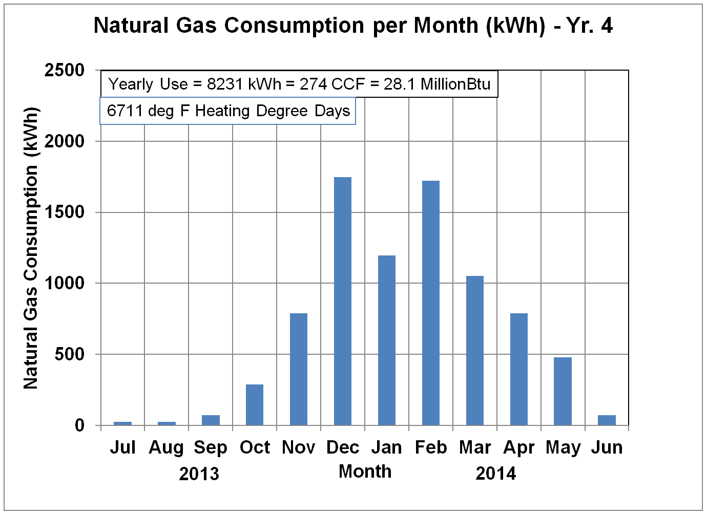 Energy Use Details