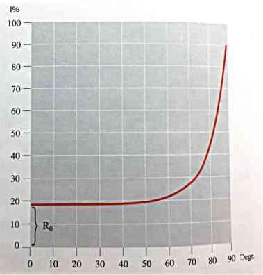 Quantità di luce riflessa a seconda dell'angolo di incidenza