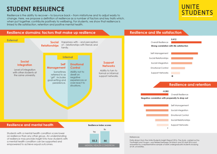 Student resilience infographic (opens in a new window)