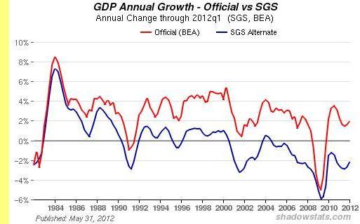 PIB dos EUA, oficial e real.