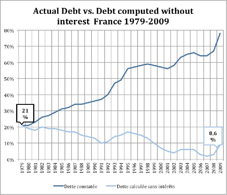Dívida francesa
