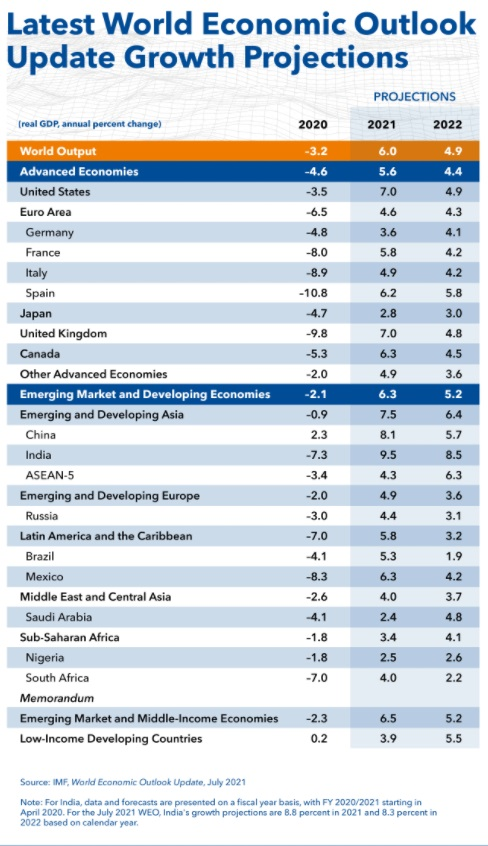 India Tv - International Monetary Fund (IMF) projects 9.5% growth rate for India in 2021 and 8.5% for 2022.