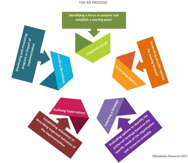The Process Model V3