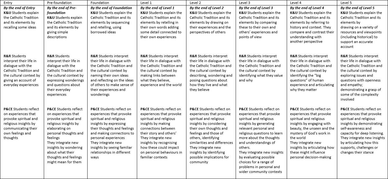 Achievement Standards 1