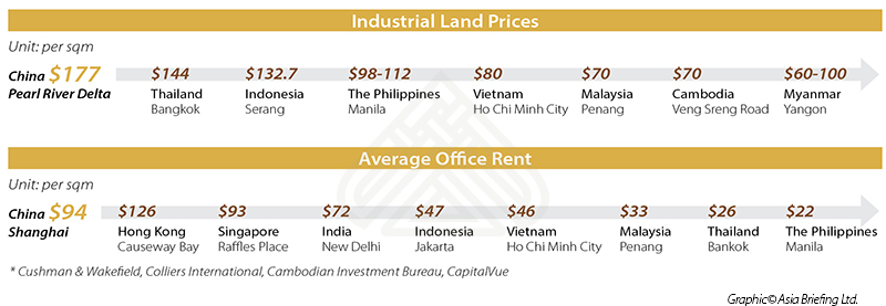 Comparison Of Cost Of Land Between China And Asean Dezan