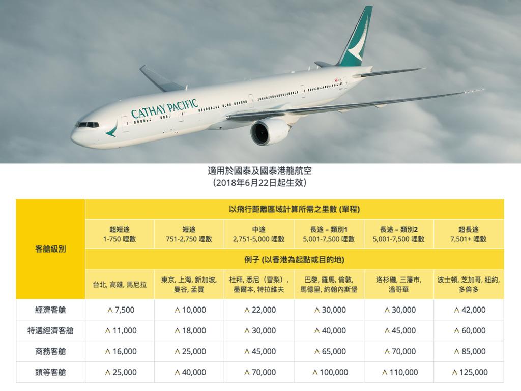Asia Miles 兌換東京來回機票3萬變2萬!亞洲萬里通 6 月更新飛行獎勵計劃 - ezone.hk - 網絡生活 - 旅遊筍料 - D180524